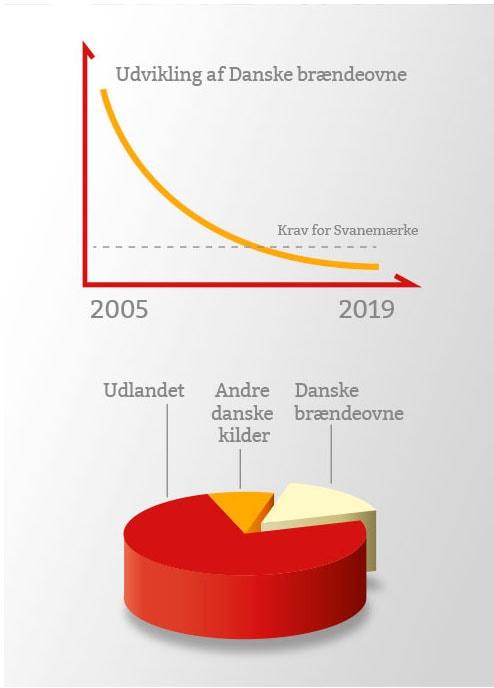 Udvikling af danske brændeovne